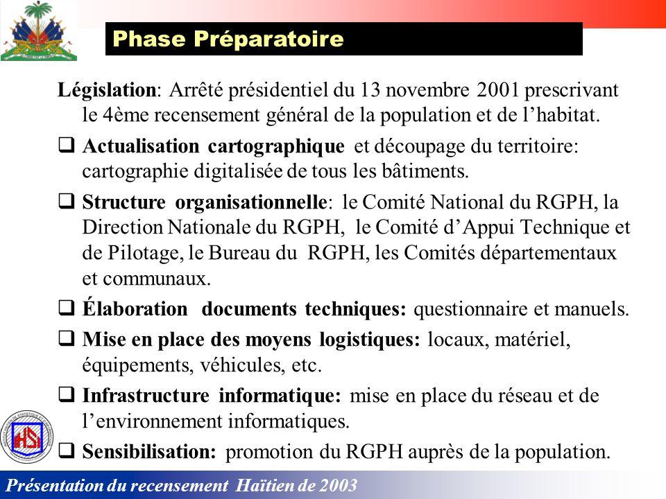 Phase Préparatoire Législation: Arrêté présidentiel du 13 novembre 2001 prescrivant le 4ème recensement général de la population et de l'habitat.