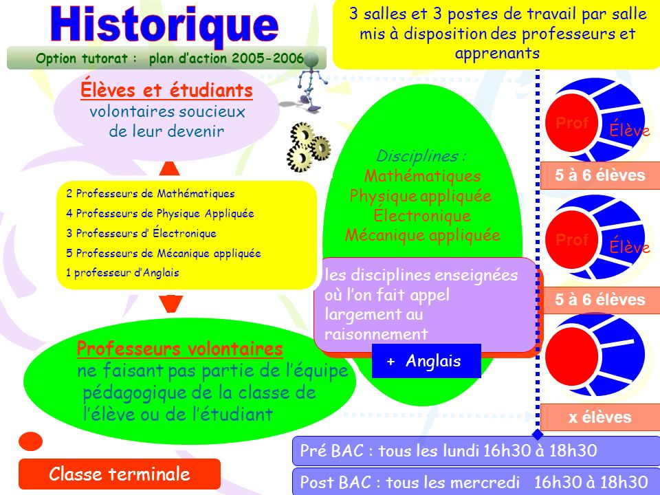 Option tutorat : plan d'action 2005-2006