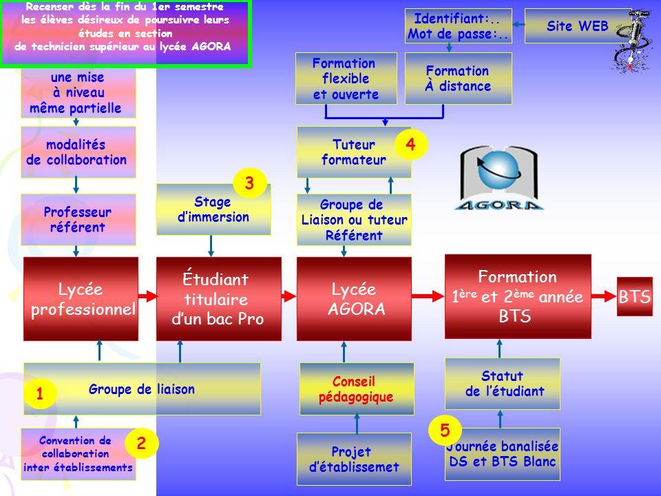 4 3 Lycée professionnel Étudiant titulaire d'un bac Pro Lycée AGORA
