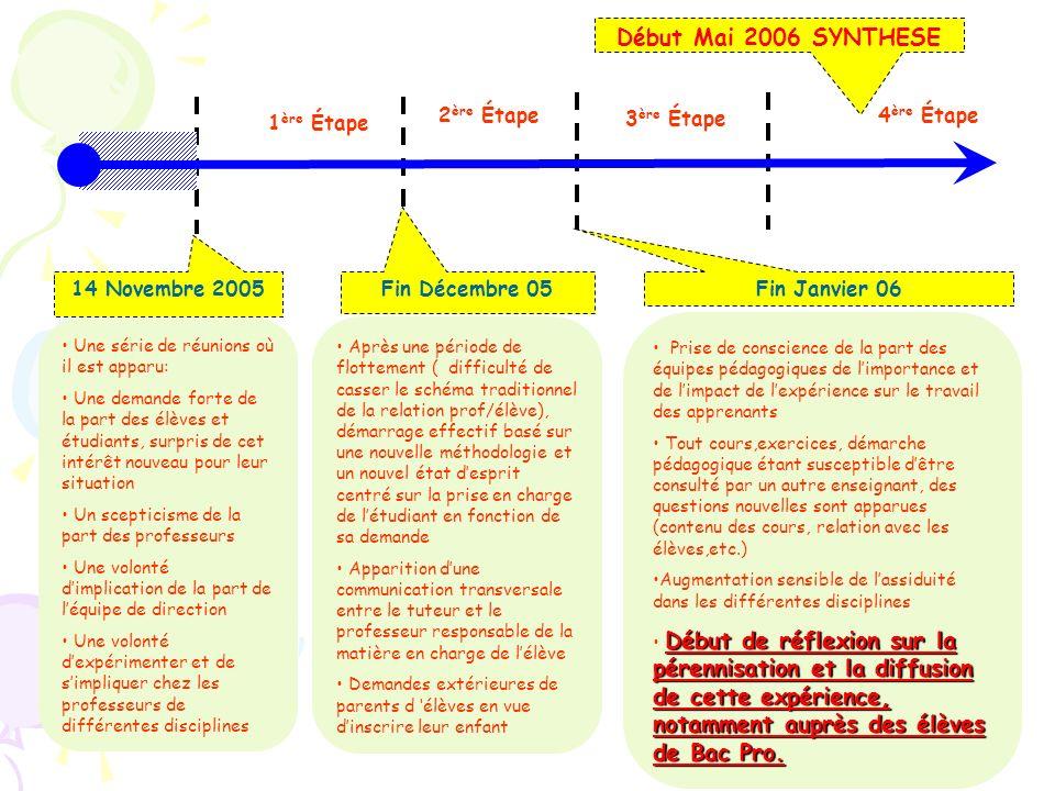 Début Mai 2006 SYNTHESE 2ère Étape 1ère Étape 3ère Étape 4ère Étape
