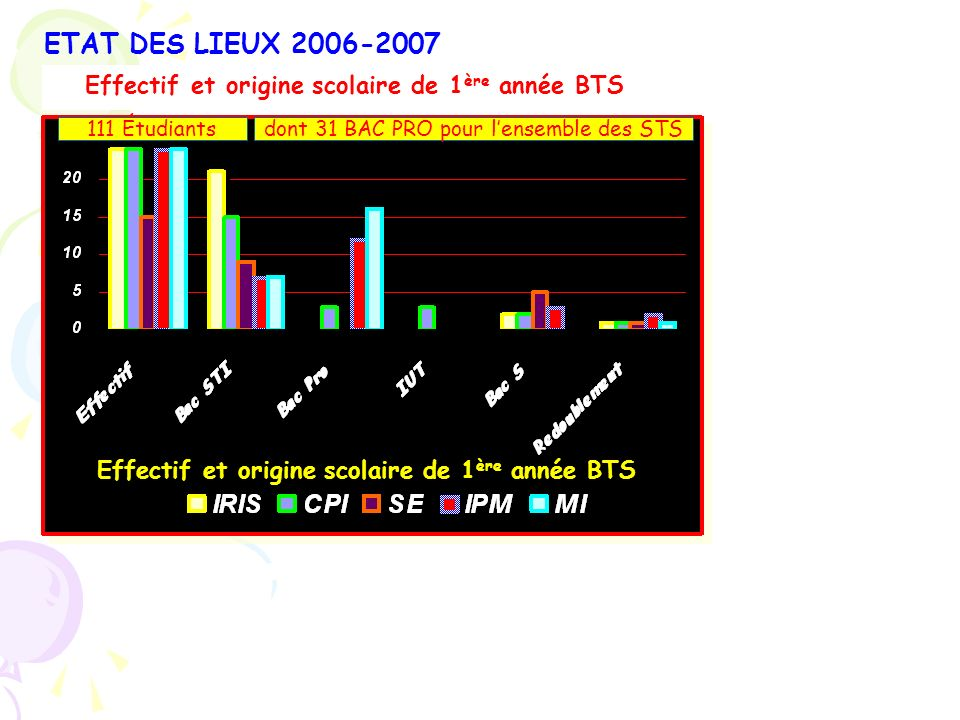 ETAT DES LIEUX 2006-2007 Effectif et origine scolaire de 1ère année BTS. 111 Étudiants. dont 31 BAC PRO pour l'ensemble des STS.