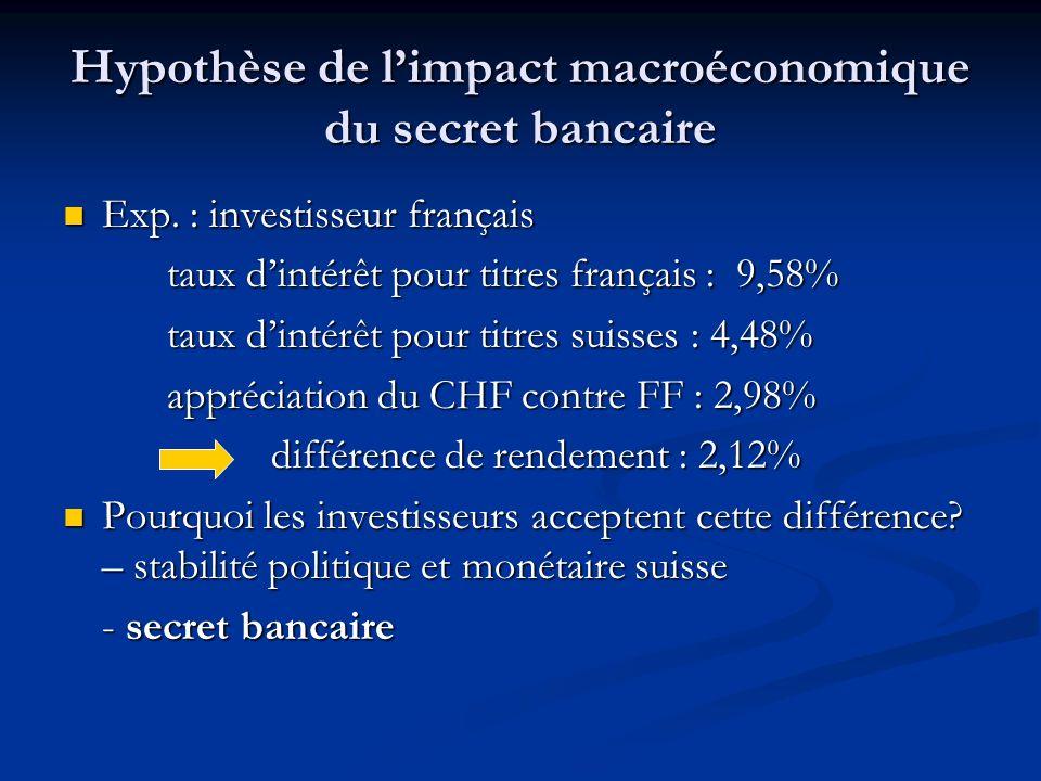 Hypothèse de l'impact macroéconomique du secret bancaire
