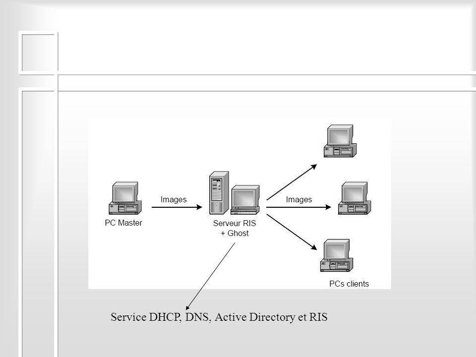 Service DHCP, DNS, Active Directory et RIS