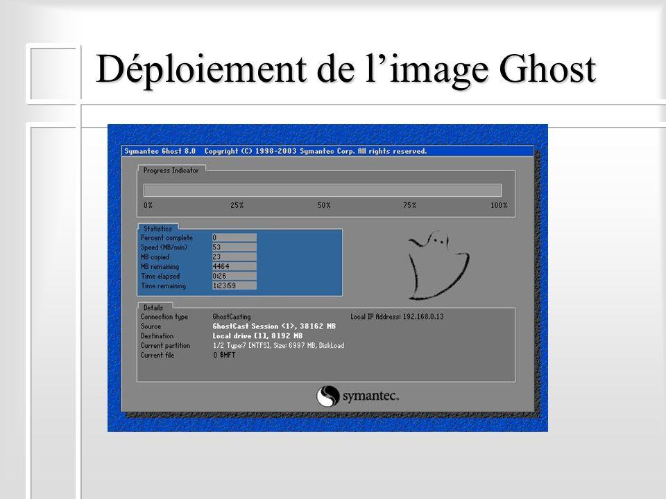 Déploiement de l'image Ghost
