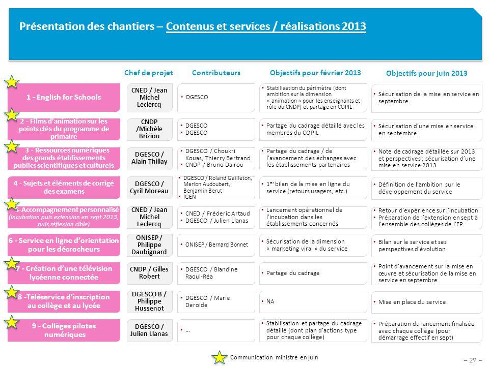 Présentation des chantiers – Contenus et services / réalisations 2013