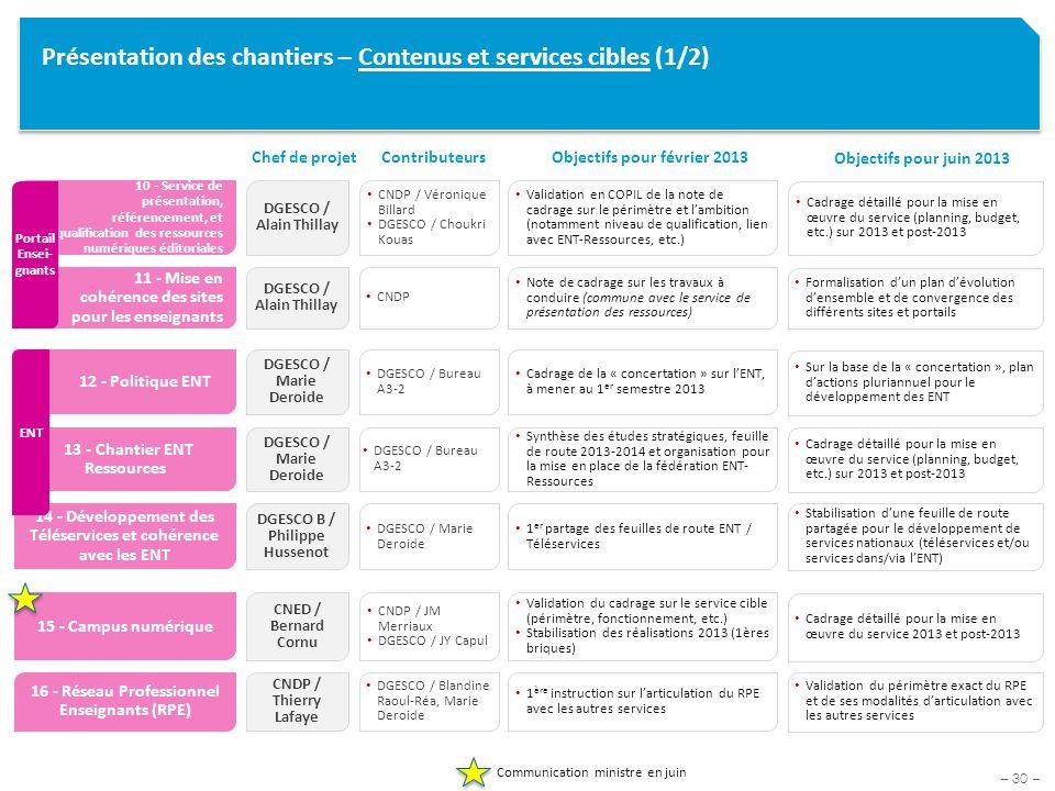 Présentation des chantiers – Contenus et services cibles (1/2)