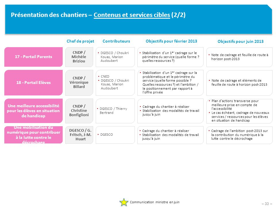 Présentation des chantiers – Contenus et services cibles (2/2)