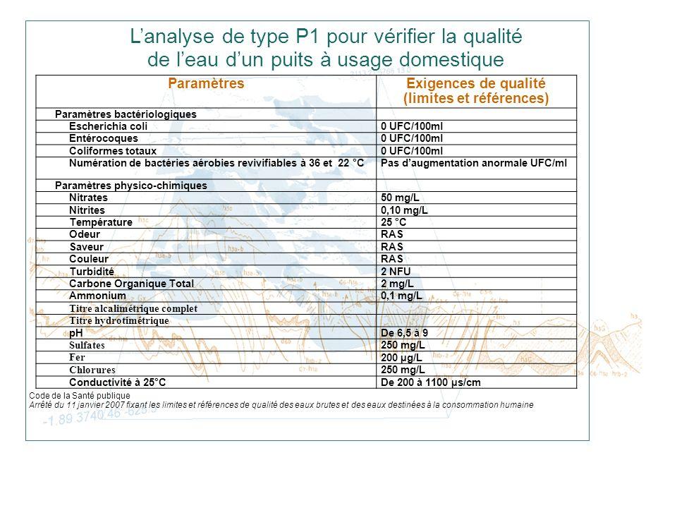 Exigences de qualité (limites et références)
