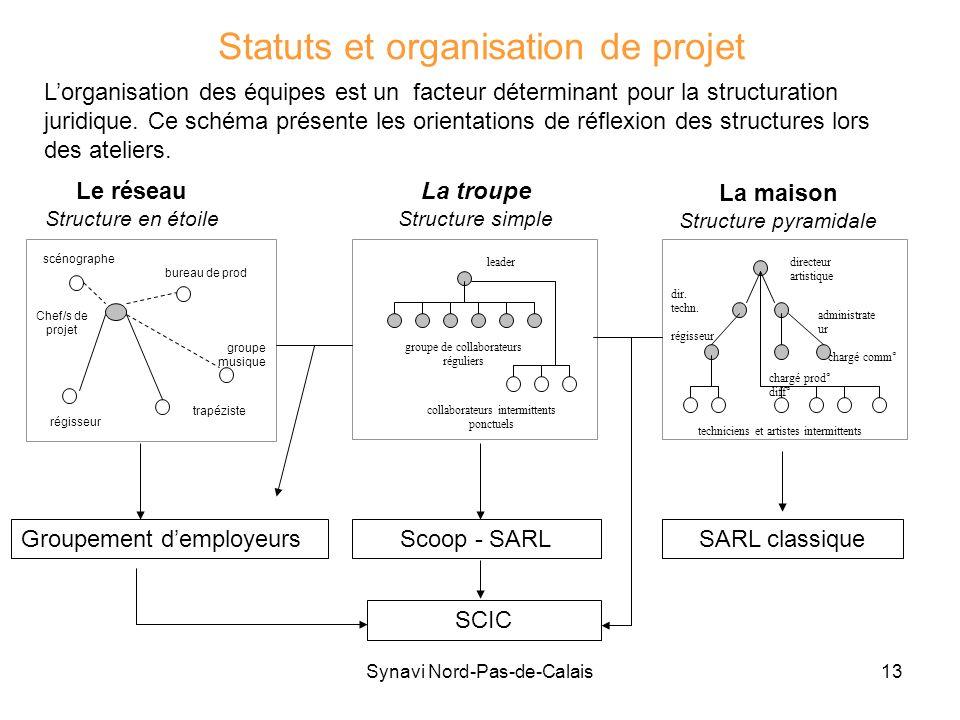 Statuts et organisation de projet