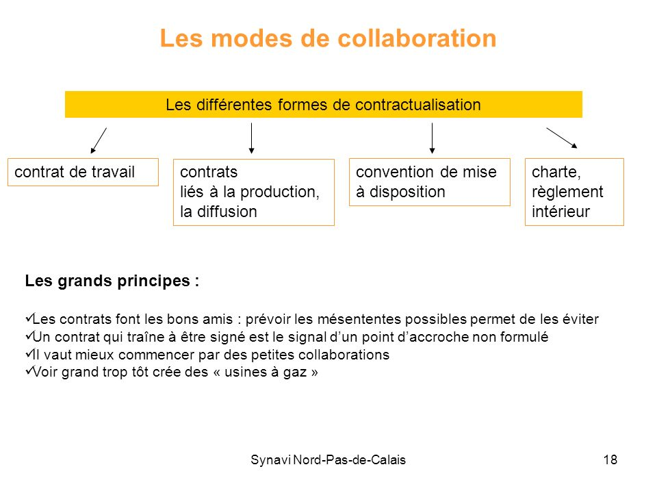 Les modes de collaboration