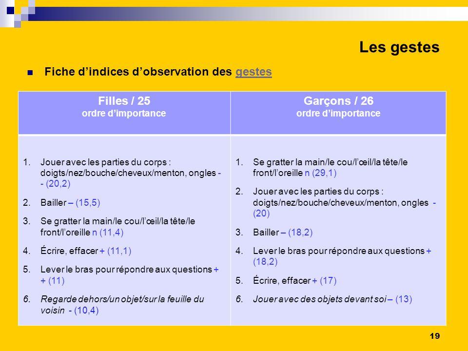 Les gestes Fiche d'indices d'observation des gestes Filles / 25