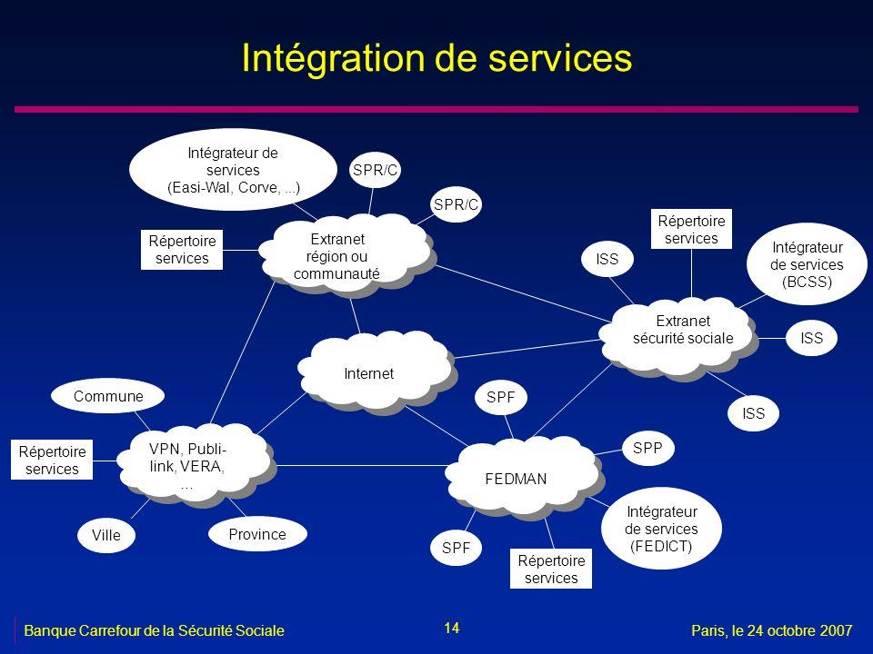 Intégration de services