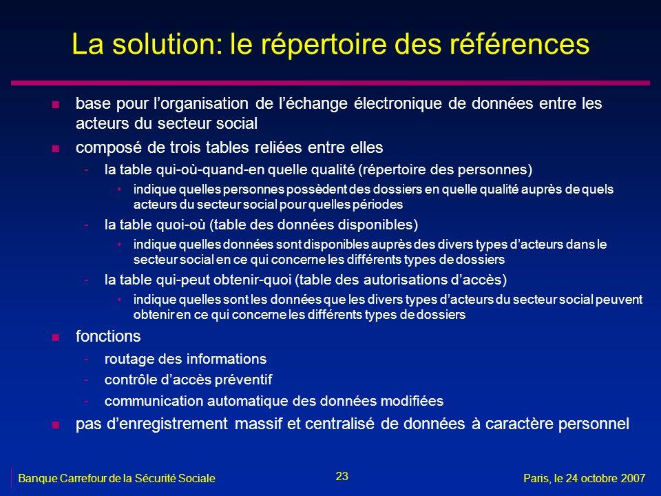La solution: le répertoire des références