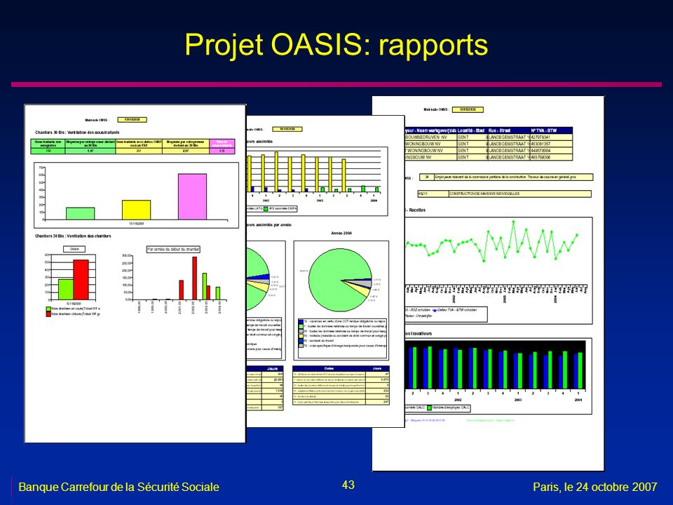 Projet OASIS: rapports