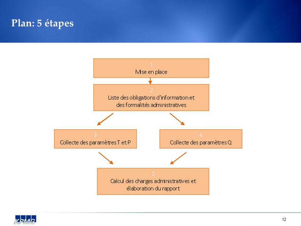 Plan: 5 étapes