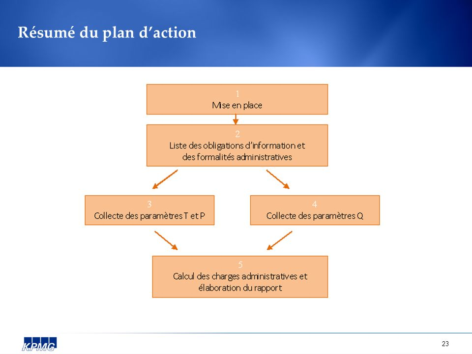 Résumé du plan d'action