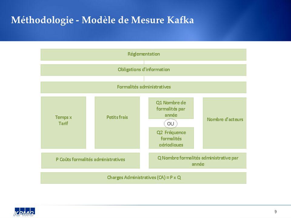 Méthodologie - Modèle de Mesure Kafka