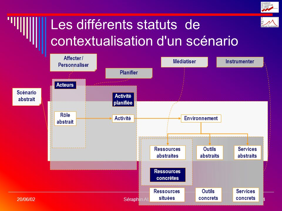 Les différents statuts de contextualisation d un scénario