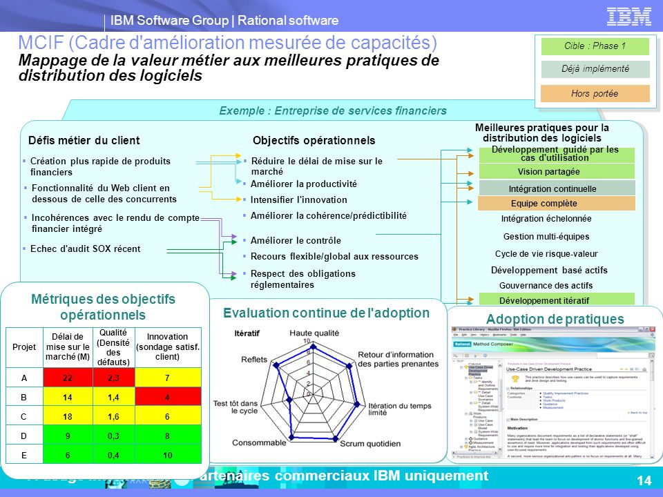 Exemple : Entreprise de services financiers