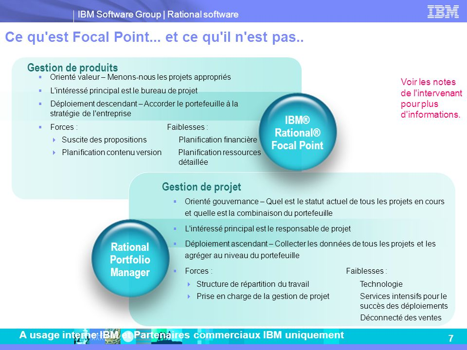 IBM® Rational® Focal Point Rational Portfolio Manager
