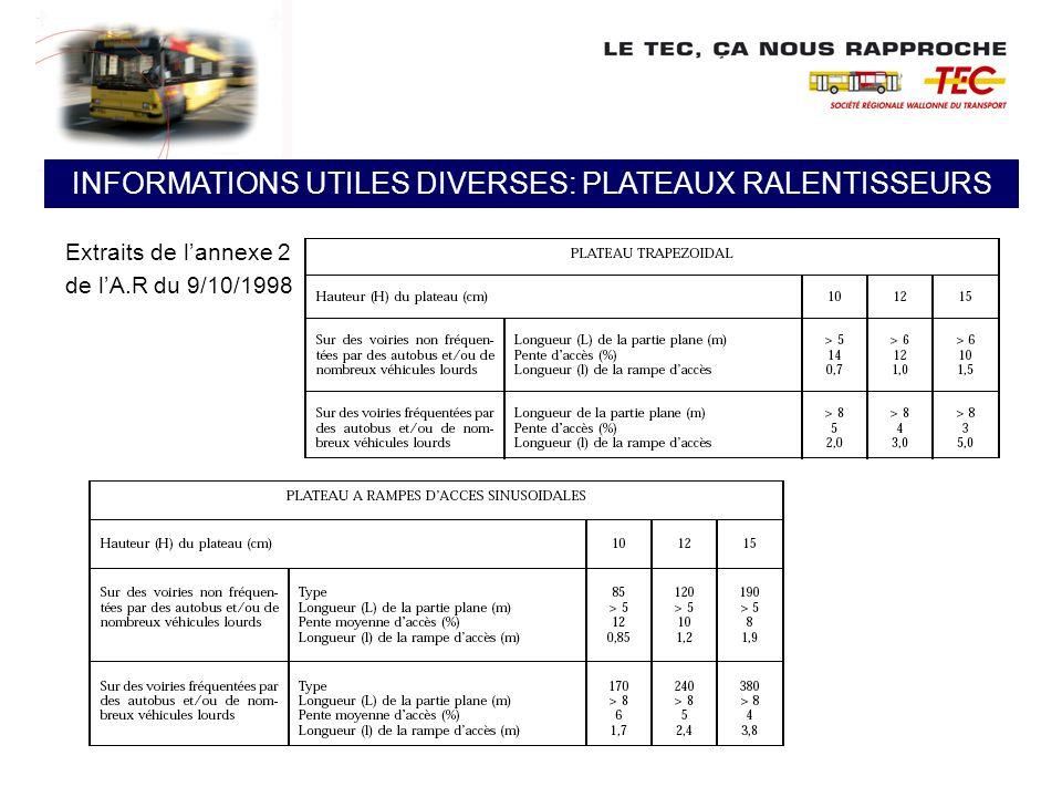 INFORMATIONS UTILES DIVERSES: PLATEAUX RALENTISSEURS