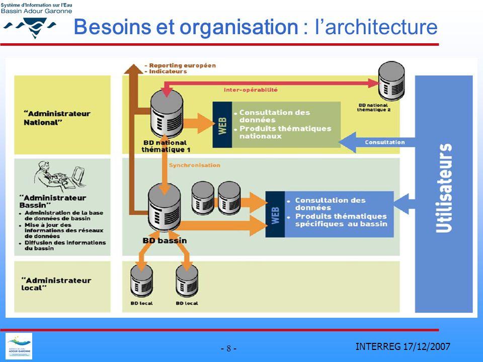 Besoins et organisation : l'architecture