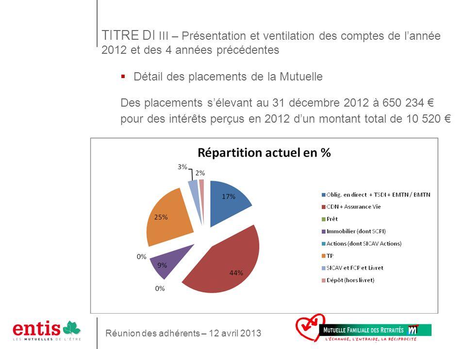 TITRE DI III – Présentation et ventilation des comptes de l'année 2012 et des 4 années précédentes