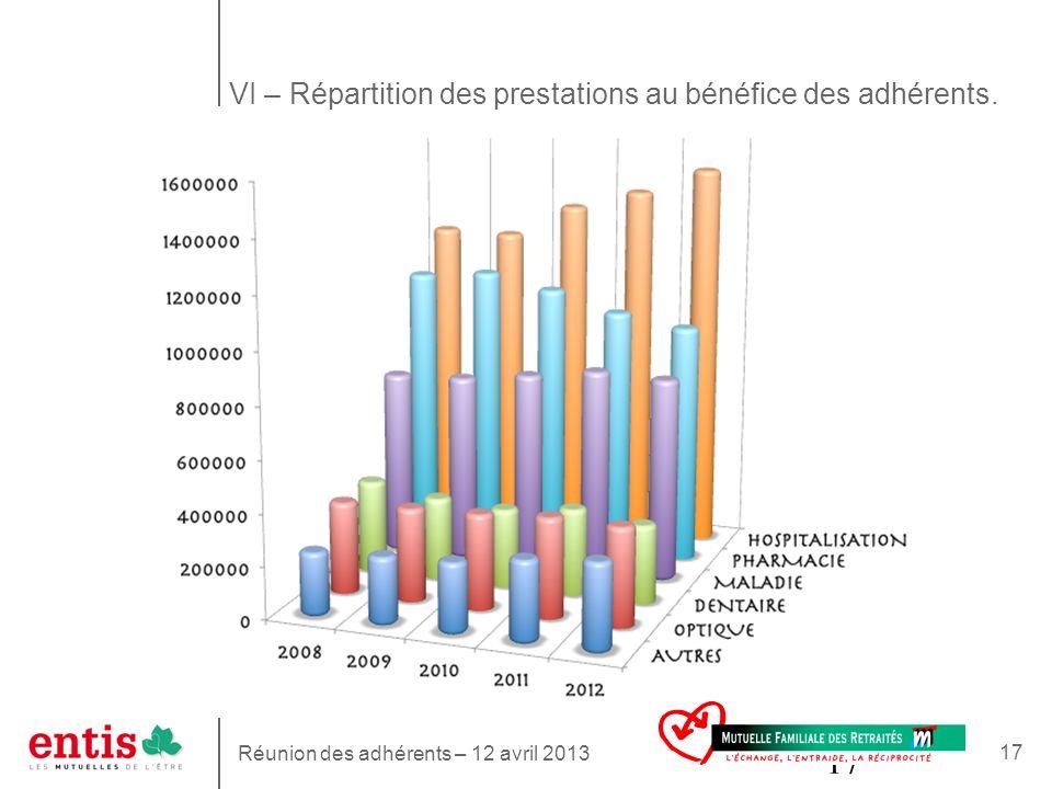 17 VI – Répartition des prestations au bénéfice des adhérents.