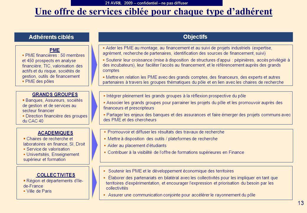 Une offre de services ciblée pour chaque type d'adhérent