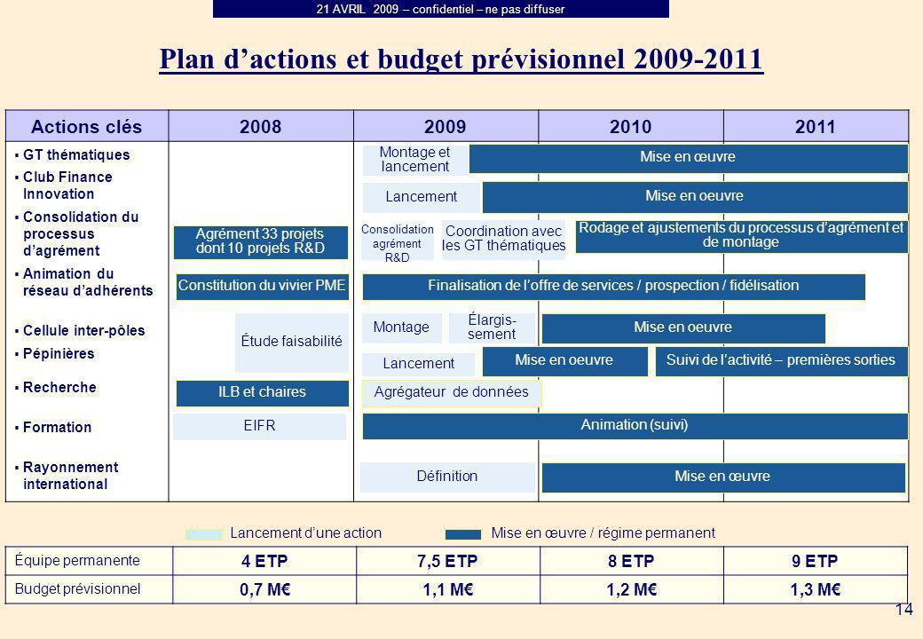 Plan d'actions et budget prévisionnel 2009-2011