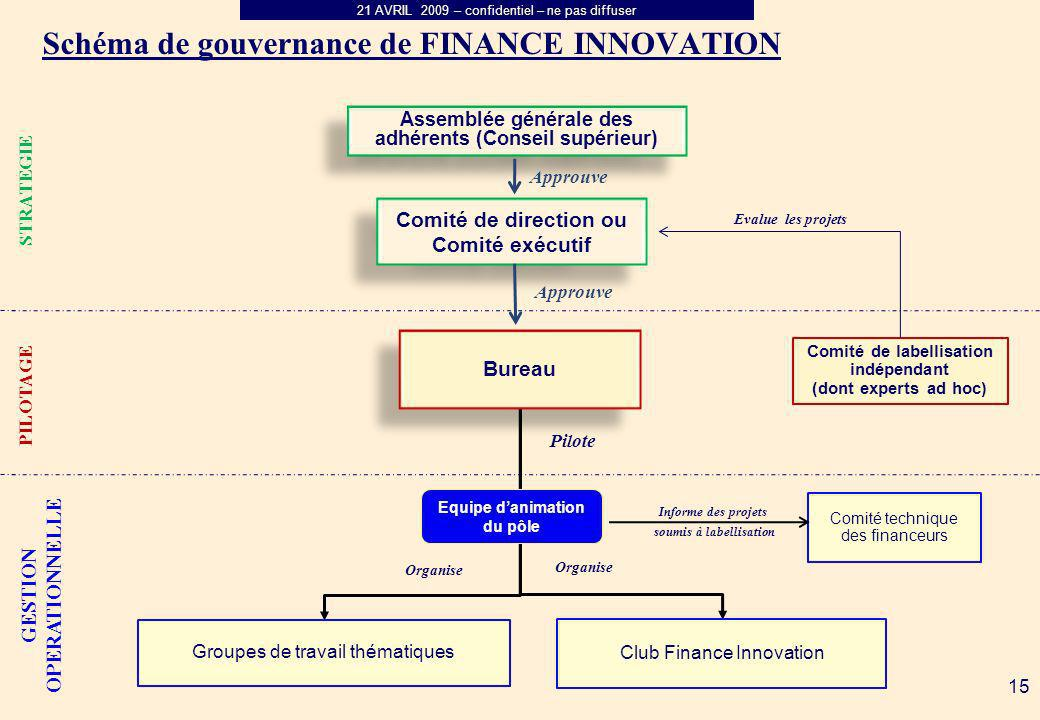 Schéma de gouvernance de FINANCE INNOVATION