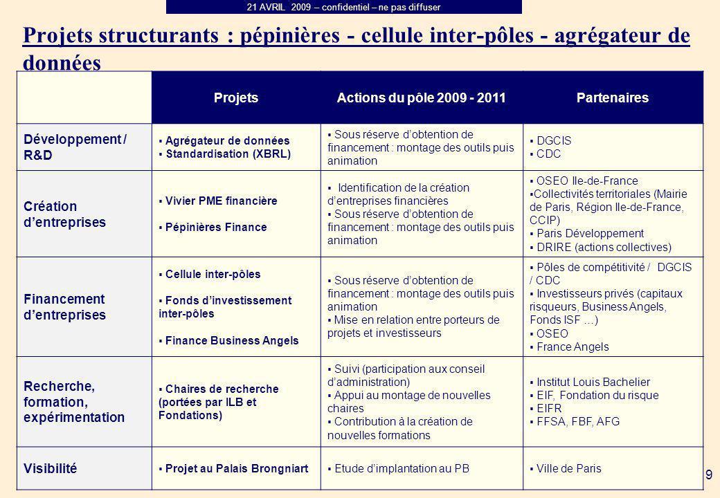 Projets structurants : pépinières - cellule inter-pôles - agrégateur de données
