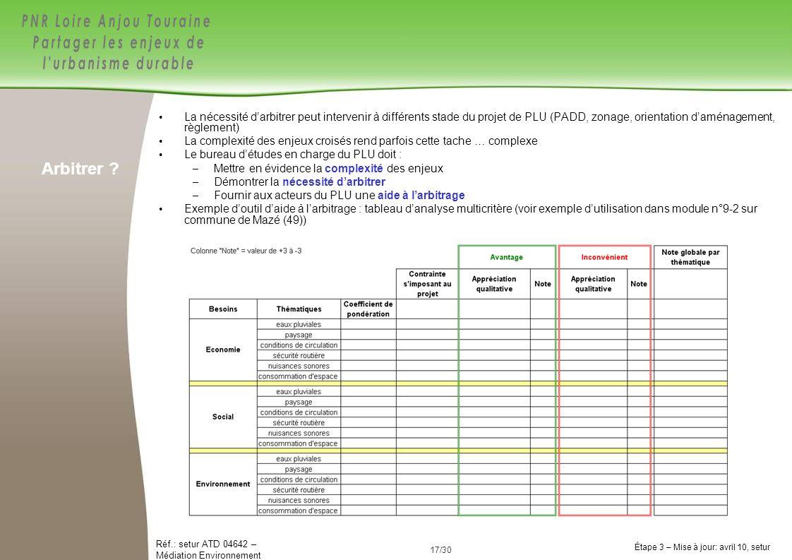 La nécessité d'arbitrer peut intervenir à différents stade du projet de PLU (PADD, zonage, orientation d'aménagement, règlement)