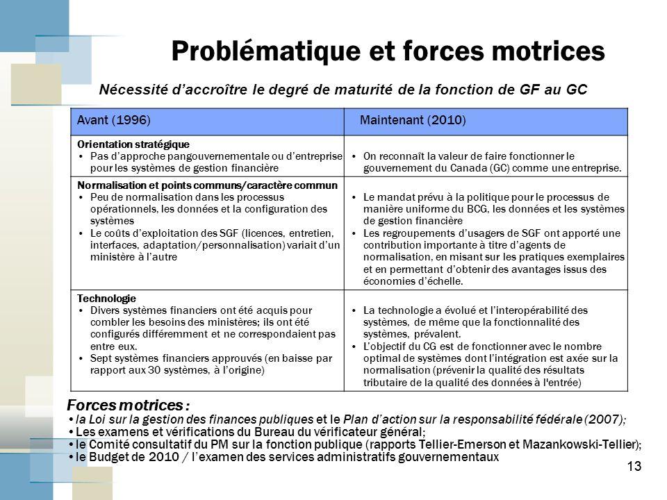 Problématique et forces motrices