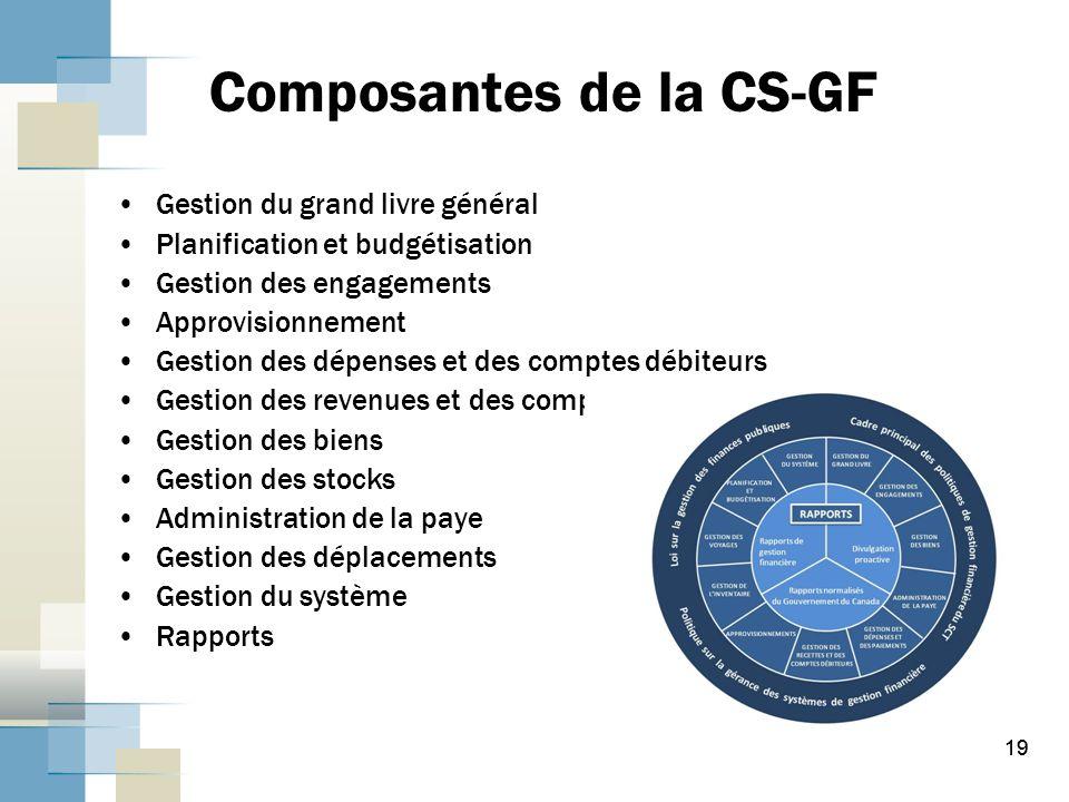 Composantes de la CS-GF
