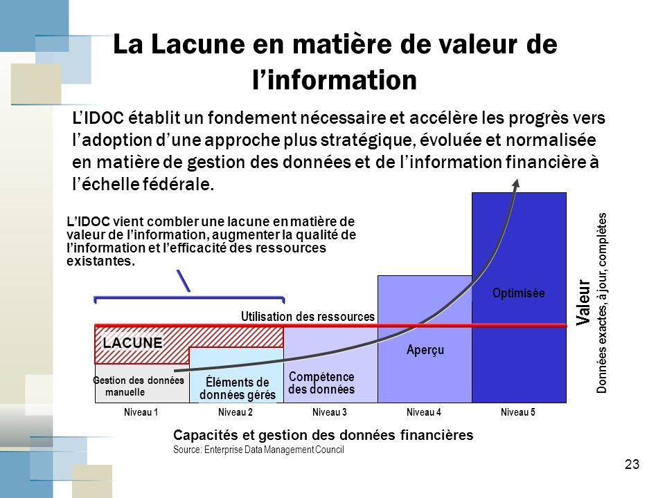 La Lacune en matière de valeur de l'information