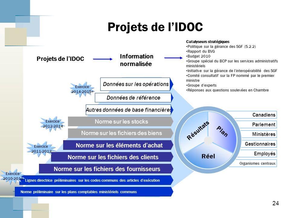 Projets de l'IDOC Information normalisée Projets de l'IDOC Résultats