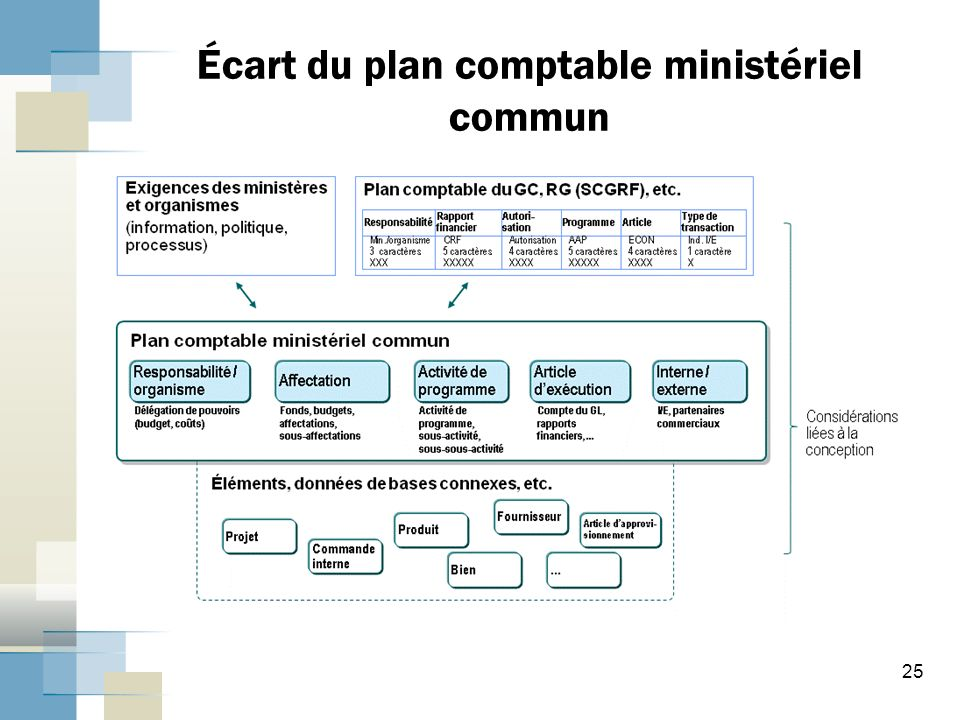 Écart du plan comptable ministériel commun