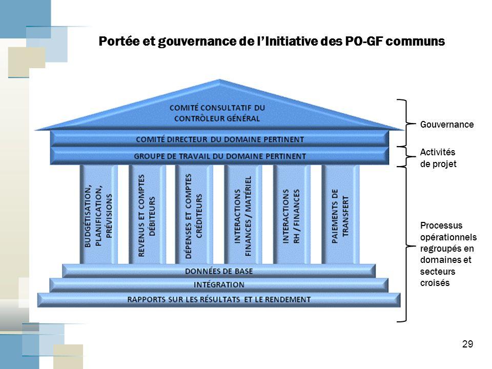 Portée et gouvernance de l'Initiative des PO-GF communs