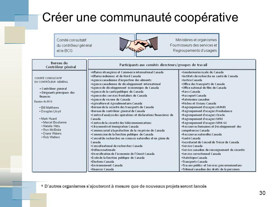 Créer une communauté coopérative