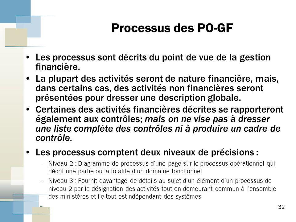 Processus des PO-GF Les processus sont décrits du point de vue de la gestion financière.