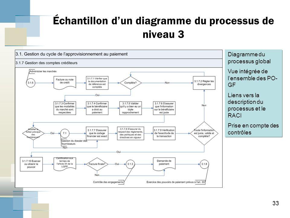 Échantillon d'un diagramme du processus de niveau 3