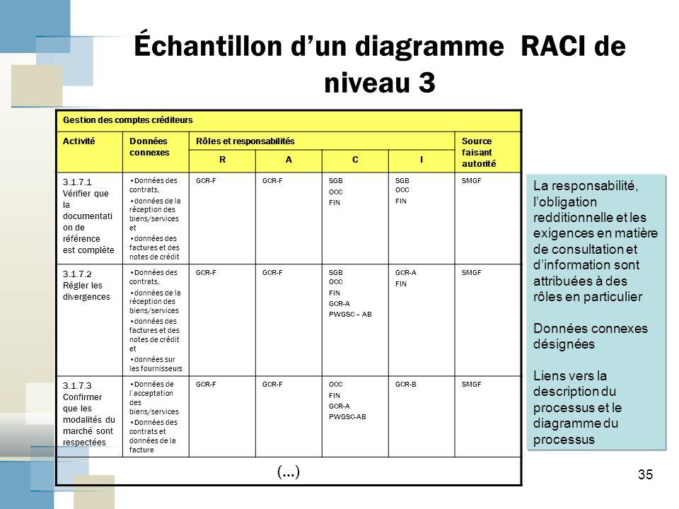 Échantillon d'un diagramme RACI de niveau 3
