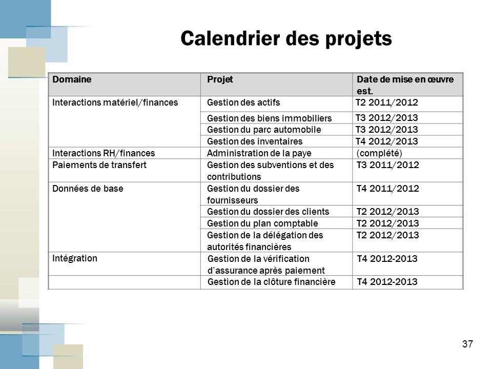 Calendrier des projets