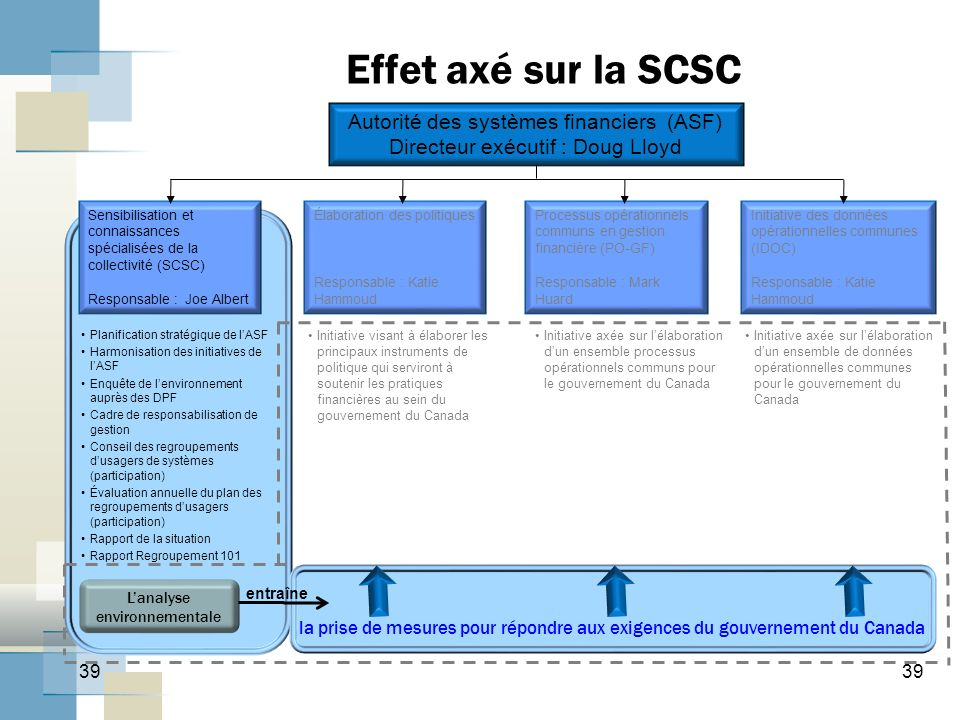 Effet axé sur la SCSC Autorité des systèmes financiers (ASF)