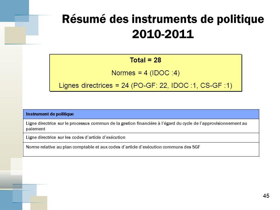 Résumé des instruments de politique 2010-2011