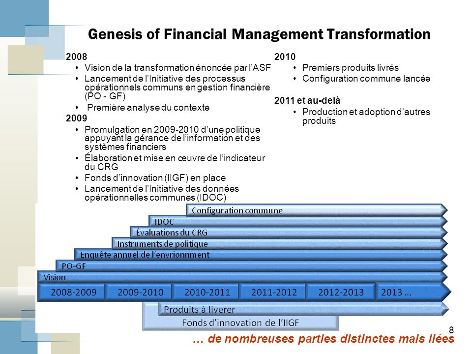 Genesis of Financial Management Transformation