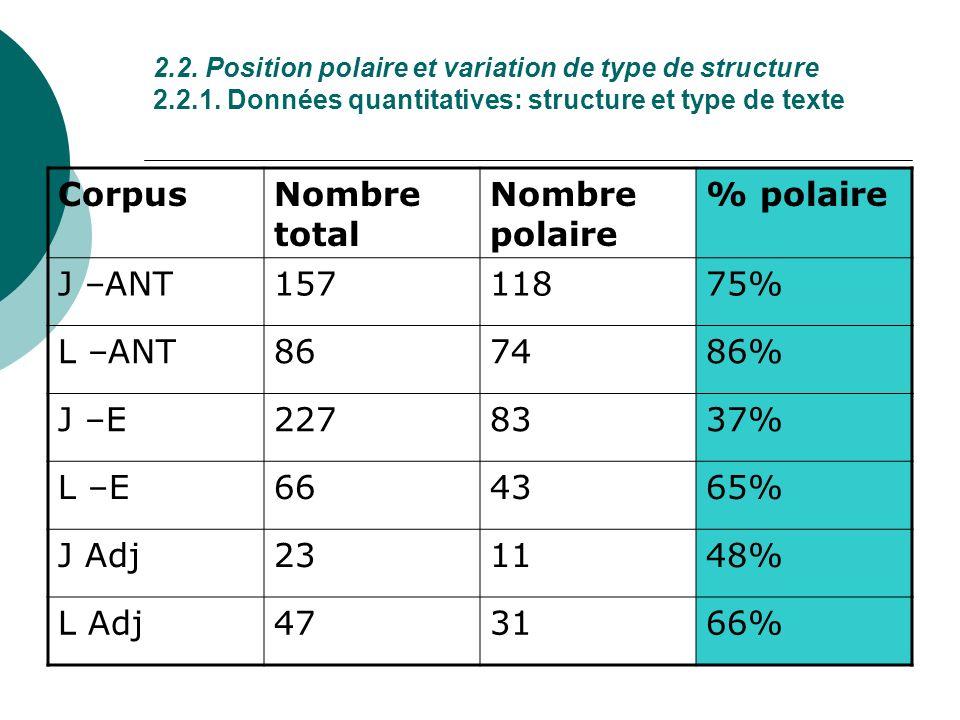 Corpus Nombre total Nombre polaire % polaire J –ANT 157 118 75% L –ANT
