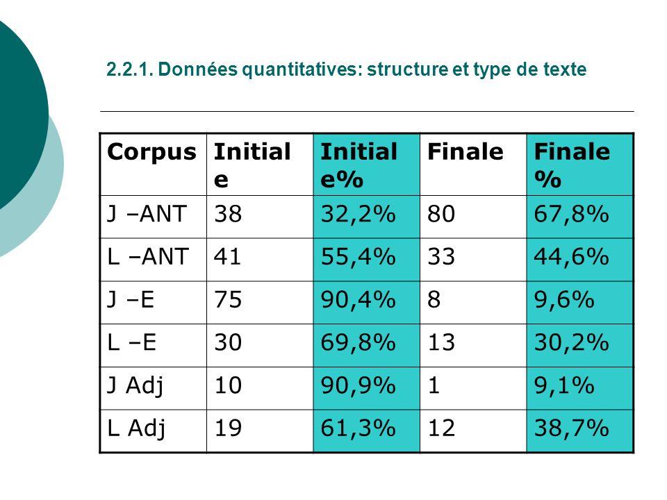 2.2.1. Données quantitatives: structure et type de texte