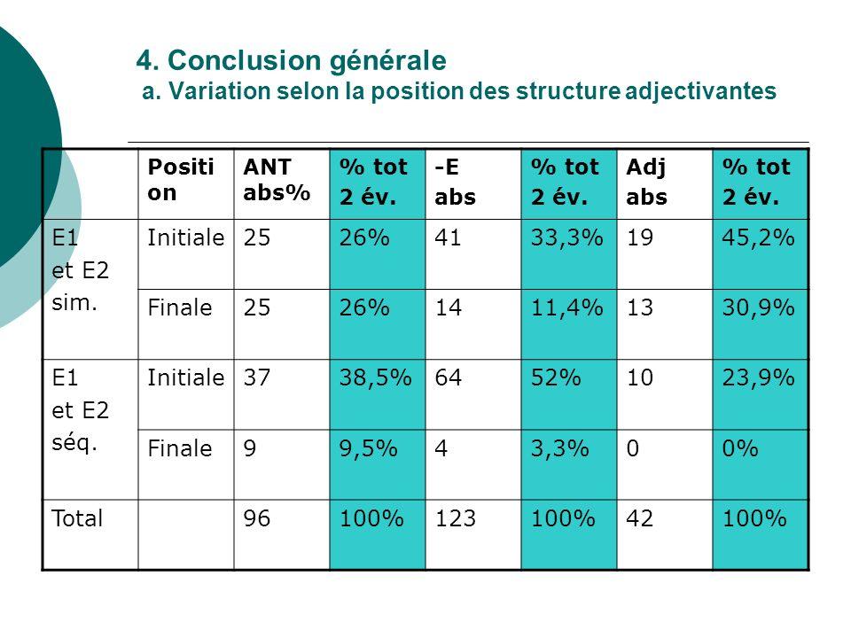 4. Conclusion générale a. Variation selon la position des structure adjectivantes